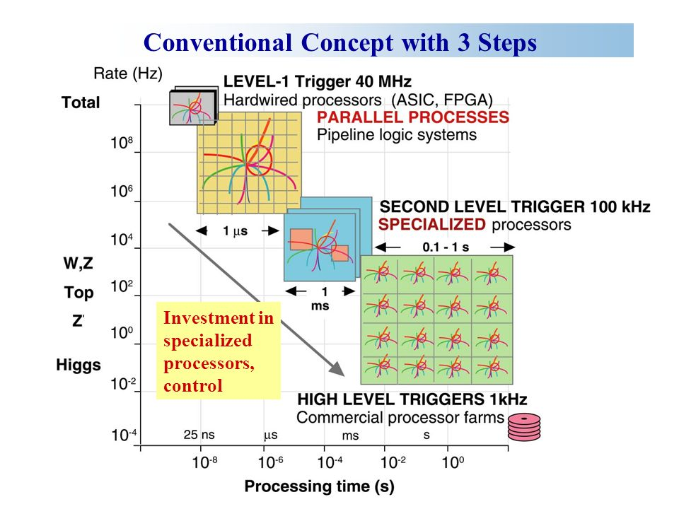 CMS Concept with 2 Steps Investment in band width and commercial components Advantages: Fewer components, scalable