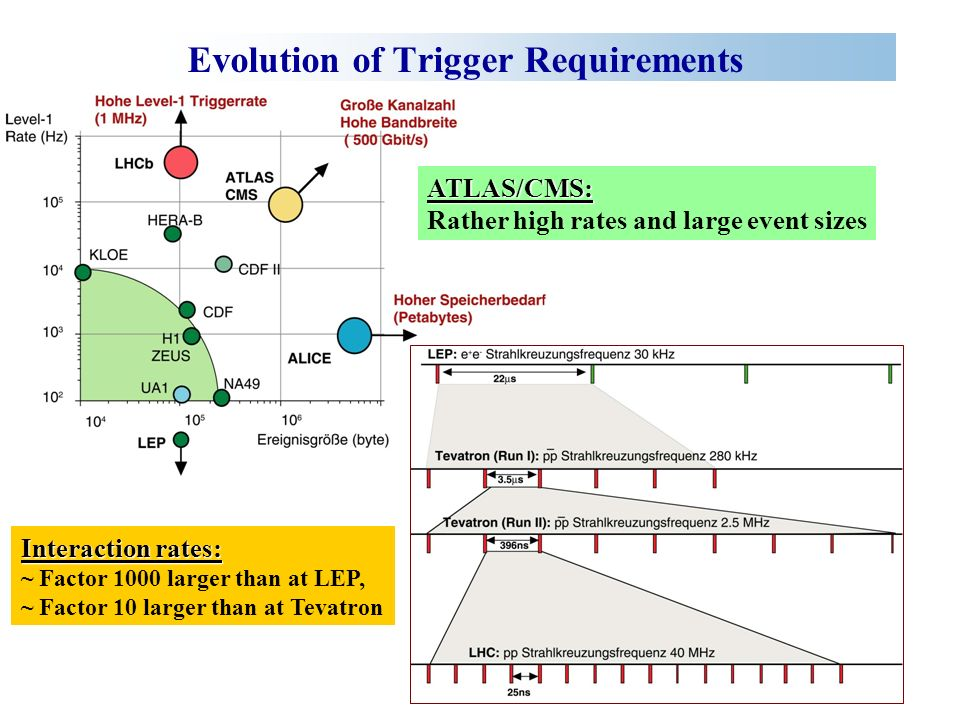 Regional RPC Muon Trigger RPC-Trigger is based on strip hits matched to precalculated patterns according to p T and charge.