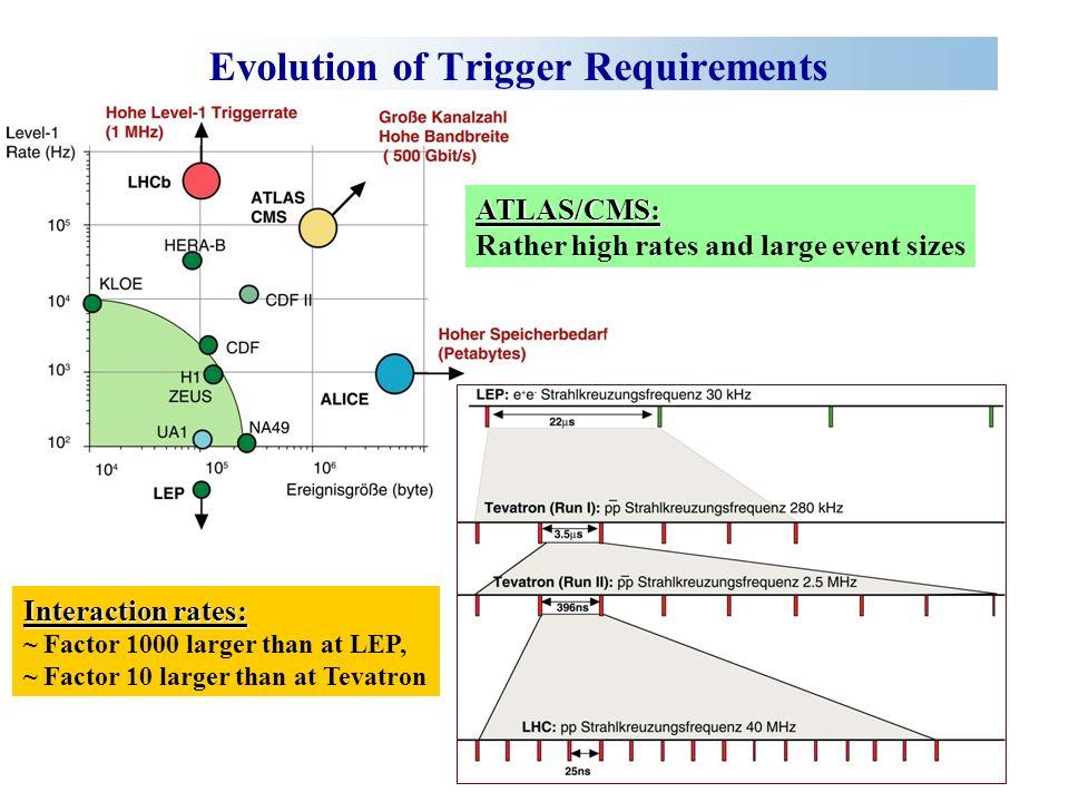 Zusammenfassung Konzept des Level-1-Triggers und insbesondere des globalen Triggers von CMS vorgestellt Der globale Trigger eignet sich zur Selektion der physikalisch interessanten Ereignisse Durch sein spezielles Design, das komplexe Triggerbedingungen erlaubt, ermöglicht er die Auszeichnung besonders interessanter Ereignisse bei gleichzeitiger Unterdrückung von Untergrund Protokollauszug der Sitzung des Large Hadron Collider Committee (LHCC) vom 21.-22.