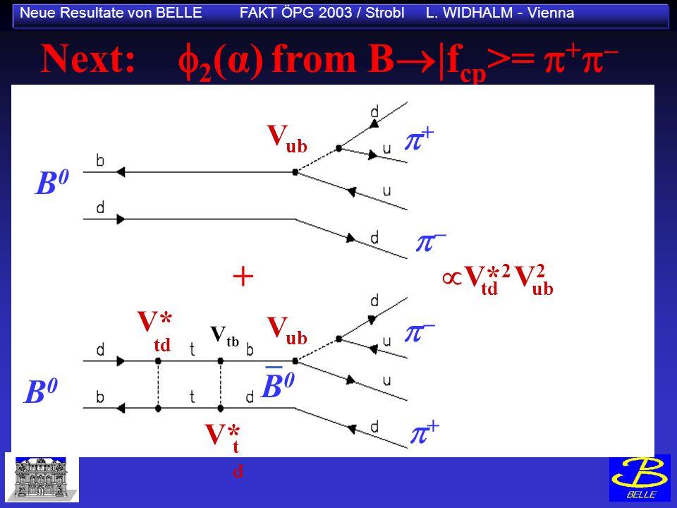 Neue Resultate von BELLE FAKT ÖPG 2003 / Strobl L. WIDHALM - Vienna Next: 2 (α) from B f cp >= + V tb B0B0 B0B0 V* td tdtd V tb V ub + + B0B0 + V* 2 V