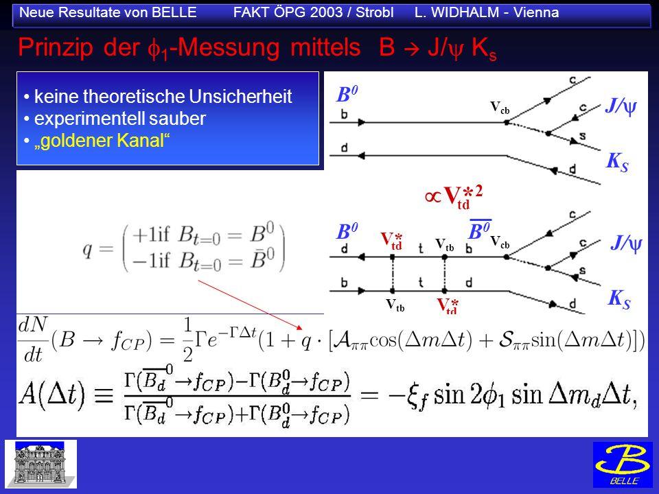 Neue Resultate von BELLE FAKT ÖPG 2003 / Strobl L. WIDHALM - Vienna Prinzip der 1 -Messung mittels B J/ K s keine theoretische Unsicherheit experiment