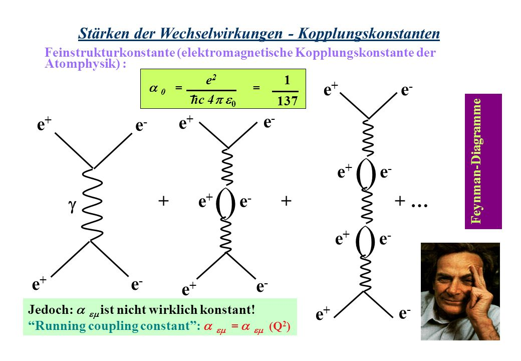 Stärken der Wechselwirkungen - Kopplungskonstanten Jedoch: ist nicht wirklich konstant! Running coupling constant: = (Q 2 ) Feynman-Diagramme e+e+ ()