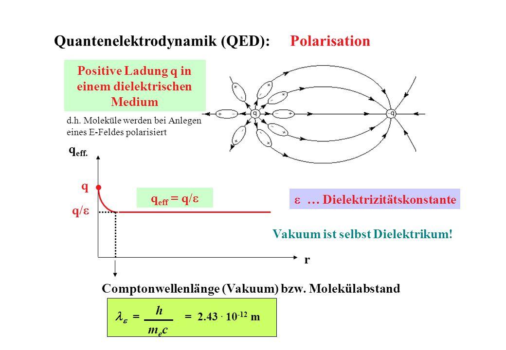 q/ q eff. q Comptonwellenlänge (Vakuum) bzw. Molekülabstand … Dielektrizitätskonstante = = 2.43. 10 -12 m h mecmec Vakuum ist selbst Dielektrikum! Pos