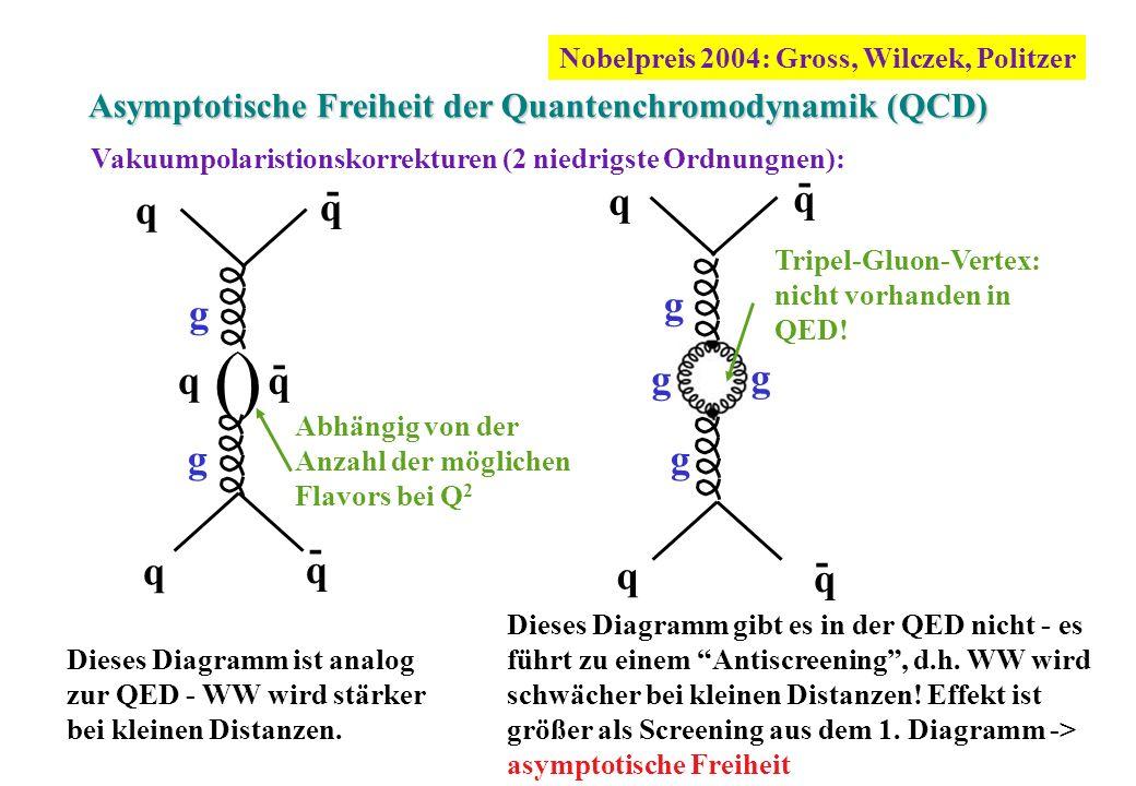 Asymptotische Freiheit der Quantenchromodynamik (QCD) - q q q q - - g g g g Tripel-Gluon-Vertex: nicht vorhanden in QED! q q q () qq q - - g g Abhängi
