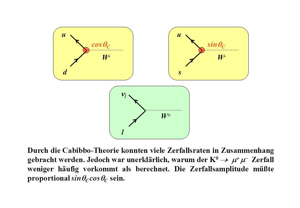 Durch die Cabibbo-Theorie konnten viele Zerfallsraten in Zusammenhang gebracht werden. Jedoch war unerklärlich, warum der K 0 Zerfall weniger häufig v