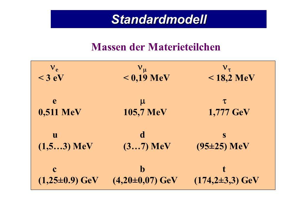 Standardmodell Massen der Materieteilchen e < 3 eV< 0,19 MeV< 18,2 MeV e 0,511 MeV105,7 MeV1,777 GeV u d s (1,5…3) MeV(3…7) MeV (95±25) MeV c b t (1,25±0.9) GeV (4,20±0,07) GeV (174,2±3,3) GeV