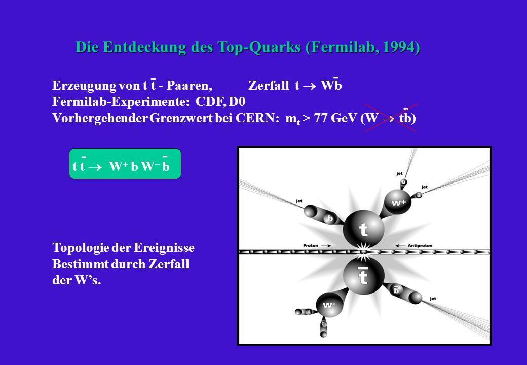 Die Entdeckung des Top-Quarks (Fermilab, 1994) Erzeugung von t t - Paaren, Zerfall t Wb Fermilab-Experimente: CDF, D0 Vorhergehender Grenzwert bei CERN: m t > 77 GeV (W tb) t t W b W b Topologie der Ereignisse Bestimmt durch Zerfall der Ws.