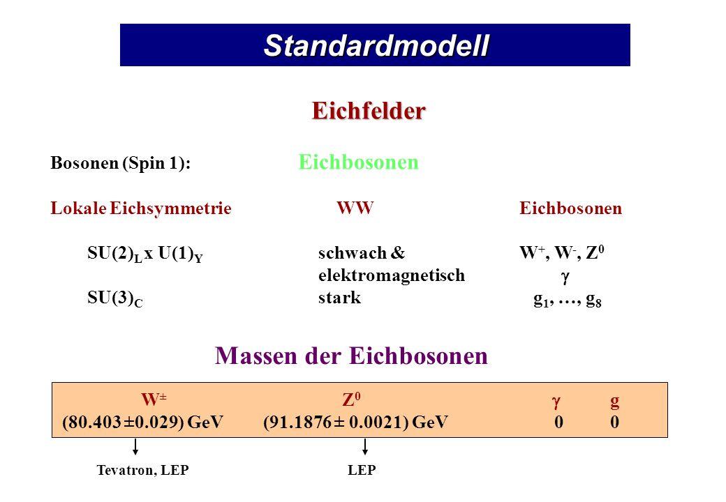 Standardmodell Eichfelder Bosonen (Spin 1): Eichbosonen Lokale Eichsymmetrie WWEichbosonen SU(2) L x U(1) Y schwach &W +, W -, Z 0 elektromagnetisch SU(3) C stark g 1, …, g 8 Tevatron, LEPLEP W ± Z 0 g (80.403 ±0.029) GeV(91.1876 ± 0.0021) GeV 0 0 Massen der Eichbosonen