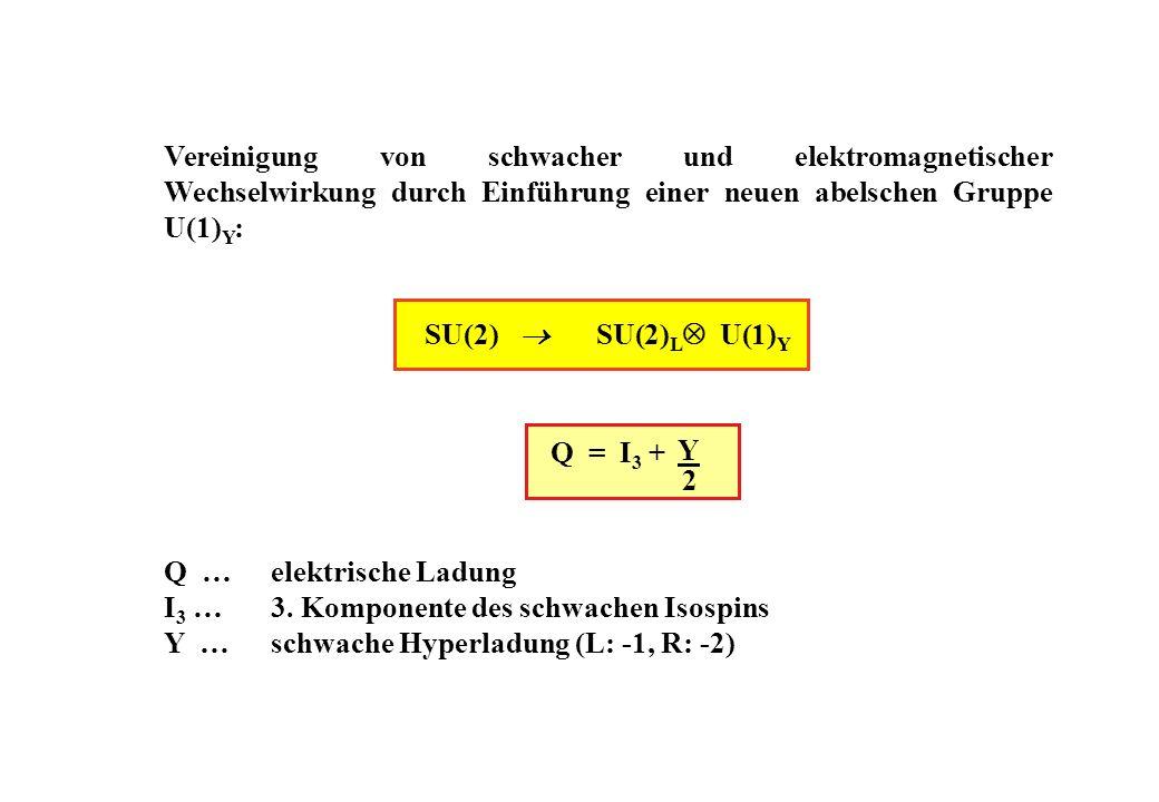 Y 2 Vereinigung von schwacher und elektromagnetischer Wechselwirkung durch Einführung einer neuen abelschen Gruppe U(1) Y : SU(2) SU(2) L U(1) Y Q = I 3 + Q …elektrische Ladung I 3 …3.