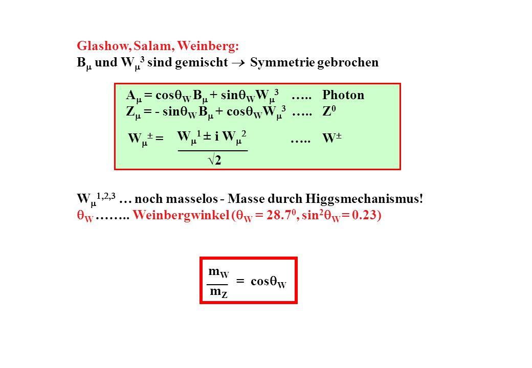 W ± i W 2 __________ Glashow, Salam, Weinberg: B und W 3 sind gemischt Symmetrie gebrochen A = cos W B + sin W W …..Photon Z = - sin W B + cos W W …..Z 0 W = …..W W … noch masselos - Masse durch Higgsmechanismus.