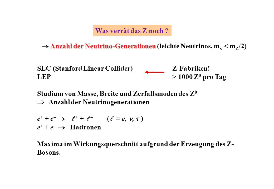 Was verrät das Z noch ? Anzahl der Neutrino-Generationen Anzahl der Neutrino-Generationen (leichte Neutrinos, m < m /2) SLC (Stanford Linear Collider)
