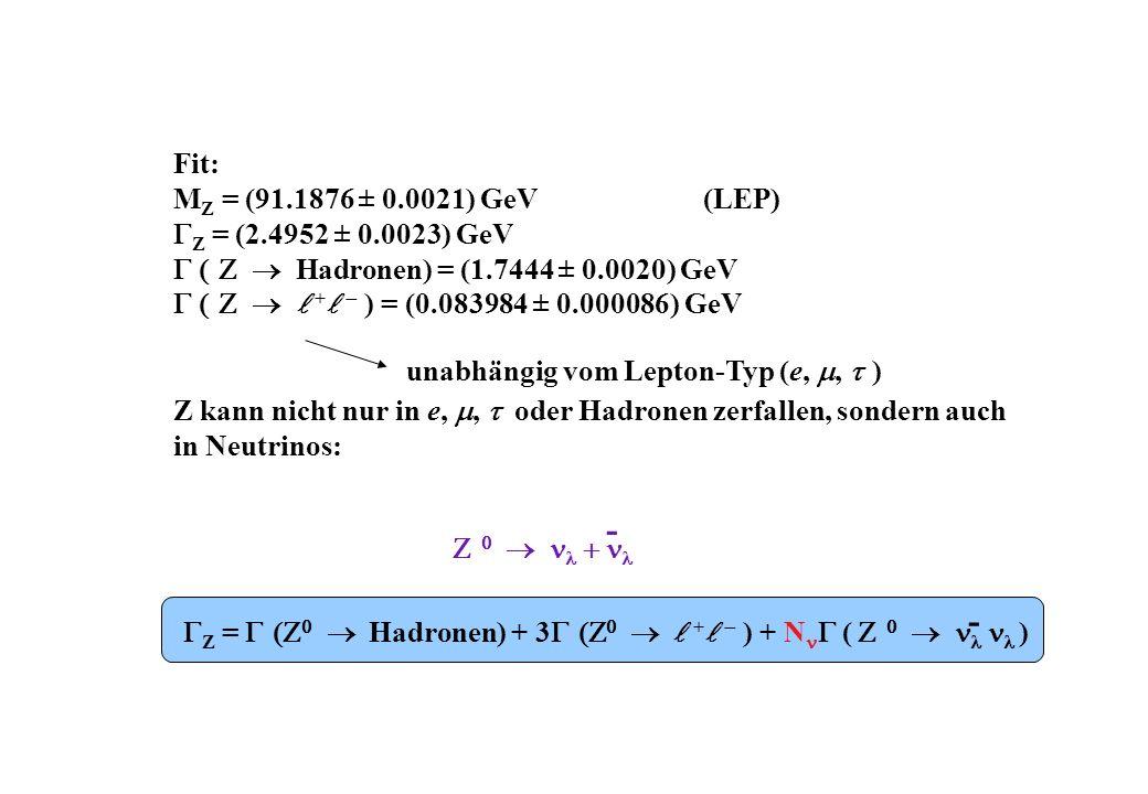 Fit: M Z = (91.1876 ± 0.0021) GeV(LEP) Z = (2.4952 ± 0.0023) GeV Hadronen) = (1.7444 ± 0.0020) GeV + ) = (0.083984 ± 0.000086) GeV Z kann nicht nur in e,, oder Hadronen zerfallen, sondern auch in Neutrinos: unabhängig vom Lepton-Typ (e,, ) - Z = Hadronen) + 3 + ) + N ( ) -