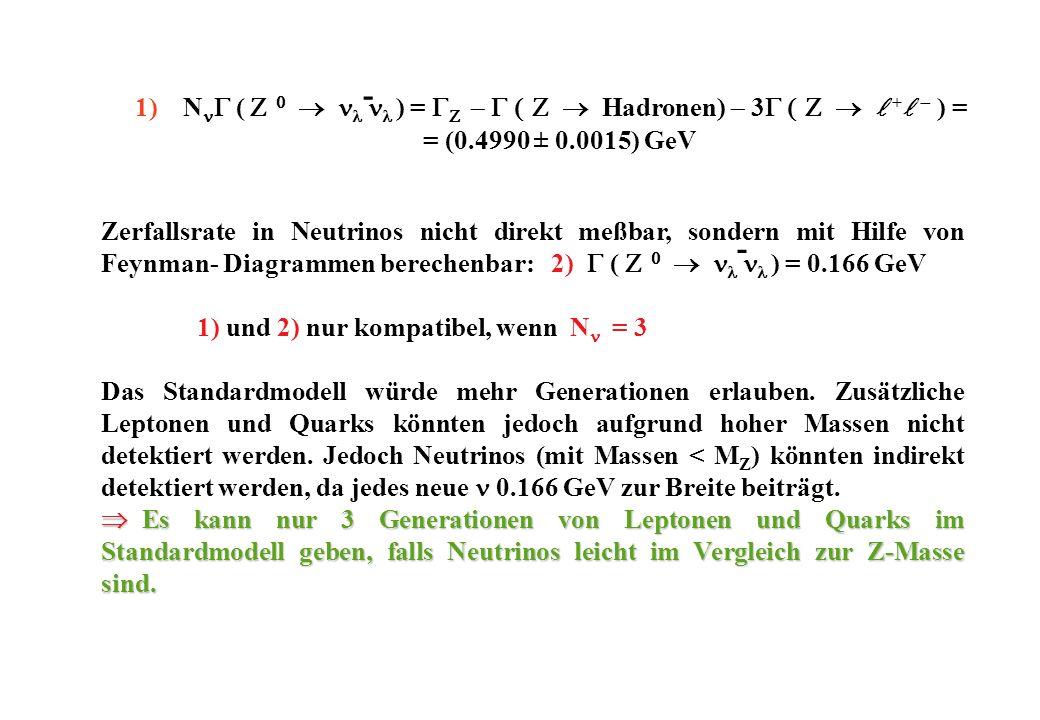 Zerfallsrate in Neutrinos nicht direkt meßbar, sondern mit Hilfe von Feynman- Diagrammen berechenbar: 2) ( ) = 0.166 GeV 1) und 2) nur kompatibel, wenn N = 3 Das Standardmodell würde mehr Generationen erlauben.