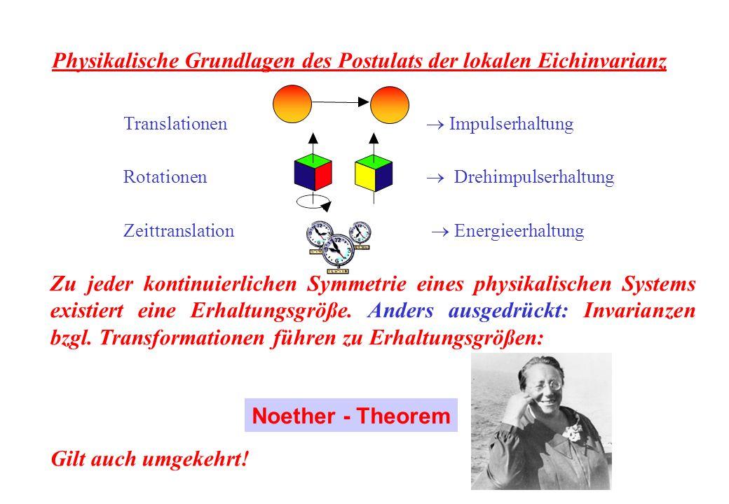 Translationen Impulserhaltung Rotationen Drehimpulserhaltung Zeittranslation Energieerhaltung Physikalische Grundlagen des Postulats der lokalen Eichinvarianz Noether - Theorem Zu jeder kontinuierlichen Symmetrie eines physikalischen Systems existiert eine Erhaltungsgröße.