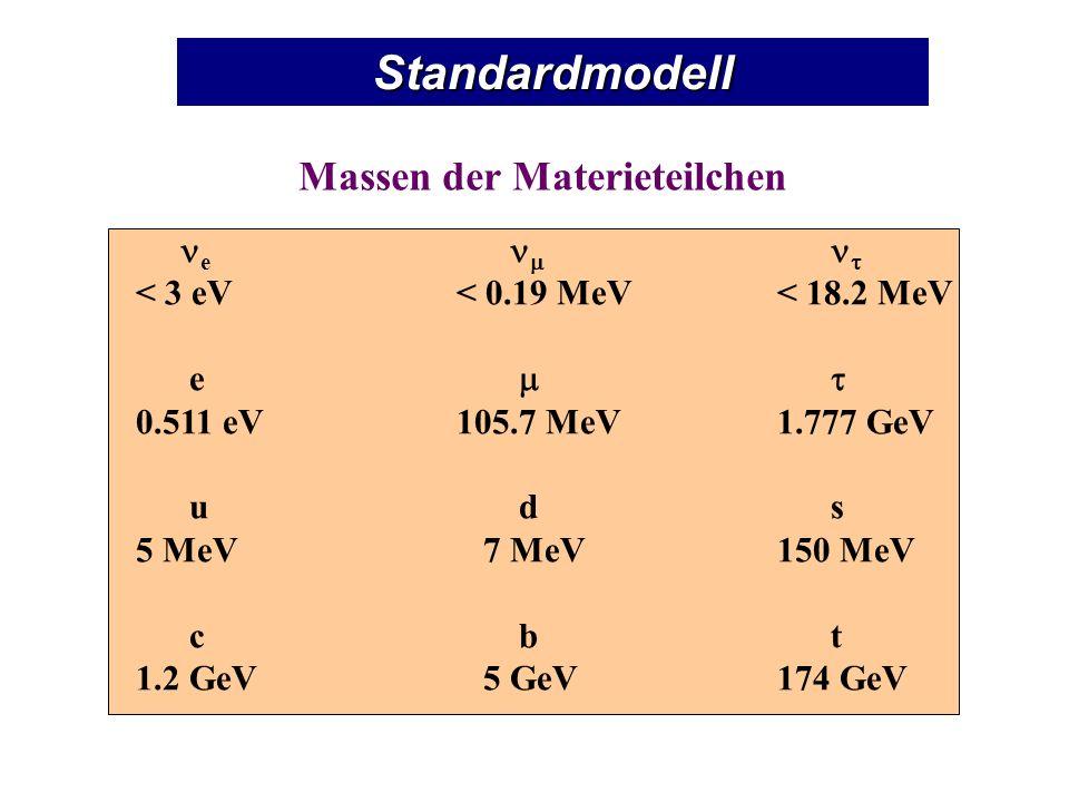 Standardmodell Massen der Materieteilchen e < 3 eV< 0.19 MeV< 18.2 MeV e 0.511 eV105.7 MeV1.777 GeV u d s 5 MeV 7 MeV150 MeV c b t 1.2 GeV 5 GeV174 GeV