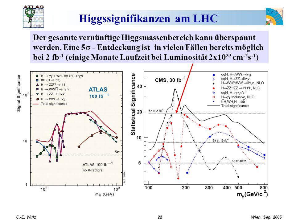 Wien, Sep. 2005 C.-E. Wulz22 Higgssignifikanzen am LHC Der gesamte vernünftige Higgsmassenbereich kann überspannt werden. Eine 5 - Entdeckung ist in v
