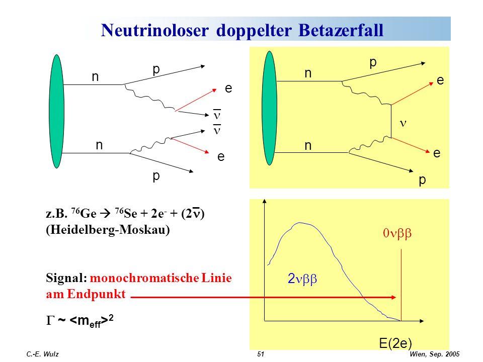Wien, Sep. 2005 C.-E. Wulz51 Neutrinoloser doppelter Betazerfall n n p p e _ _ e z.B. 76 Ge 76 Se + 2e - + (2 ) (Heidelberg-Moskau) Signal: monochroma