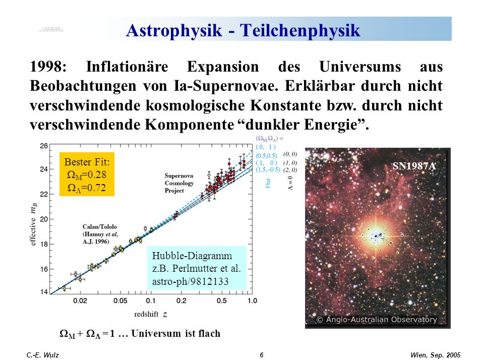 Wien, Sep. 2005 C.-E. Wulz6 Astrophysik - Teilchenphysik 1998: Inflationäre Expansion des Universums aus Beobachtungen von Ia-Supernovae. Erklärbar du