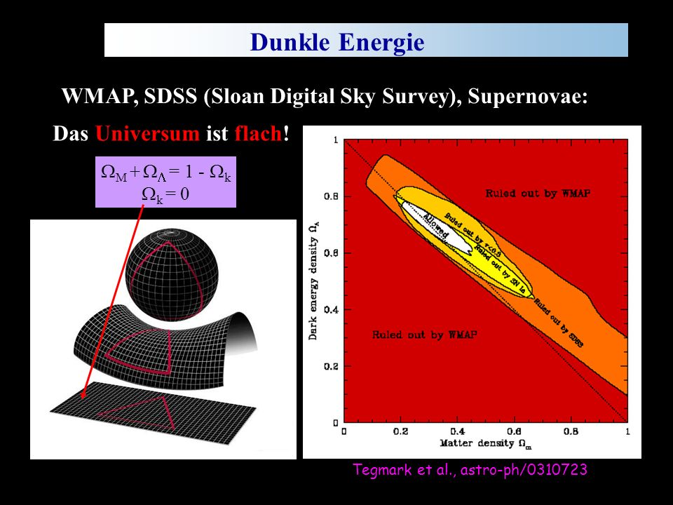 Wien, Sep. 2005 C.-E. Wulz8 Dunkle Energie Tegmark et al., astro-ph/0310723 WMAP, SDSS (Sloan Digital Sky Survey), Supernovae: Das Universum ist flach