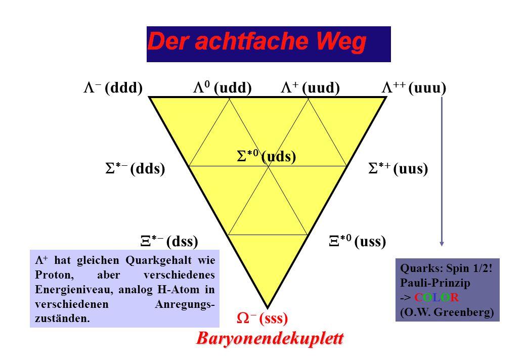 hat gleichen Quarkgehalt wie Proton, aber verschiedenes Energieniveau, analog H-Atom in verschiedenen Anregungs- zuständen. Baryonendekuplett (ddd) (u