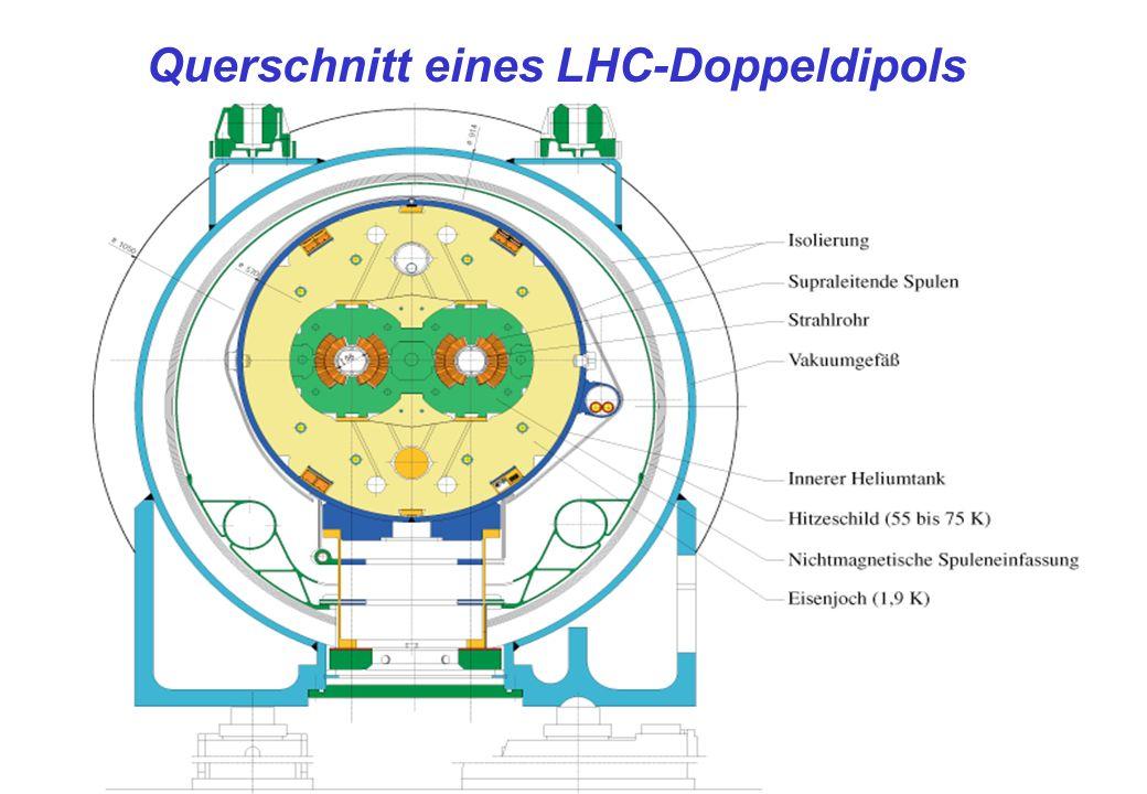 Querschnitt eines LHC-Doppeldipols