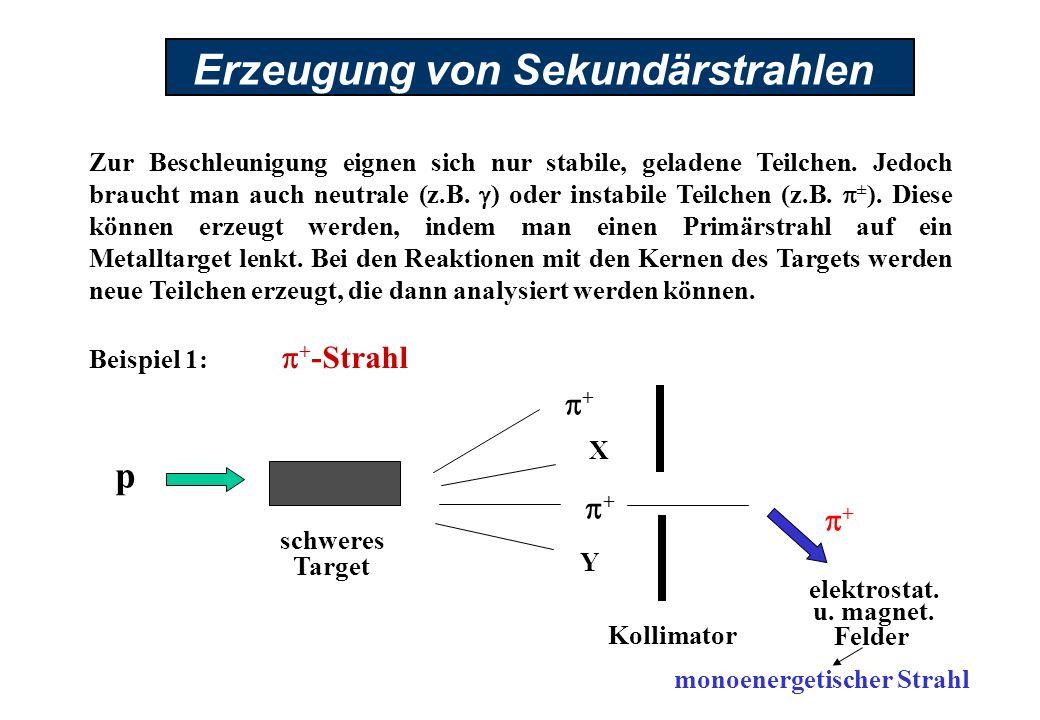 Erzeugung von Sekundärstrahlen Zur Beschleunigung eignen sich nur stabile, geladene Teilchen. Jedoch braucht man auch neutrale (z.B. ) oder instabile