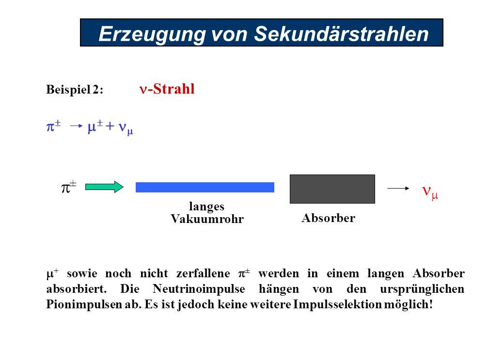 Erzeugung von Sekundärstrahlen Beispiel 2: -Strahl + + sowie noch nicht zerfallene ± werden in einem langen Absorber absorbiert. Die Neutrinoimpulse h
