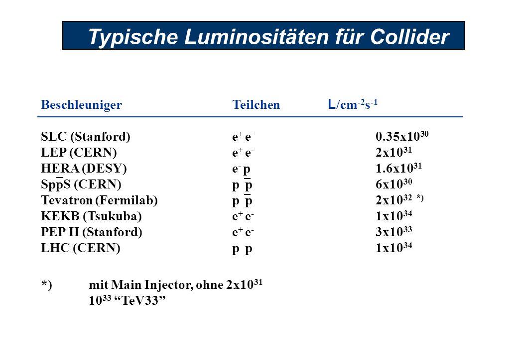 BeschleunigerTeilchen L /cm -2 s -1 SLC (Stanford)e + e - 0.35x10 30 LEP (CERN)e + e - 2x10 31 HERA (DESY)e - p 1.6x10 31 SppS (CERN)p p 6x10 30 Tevat