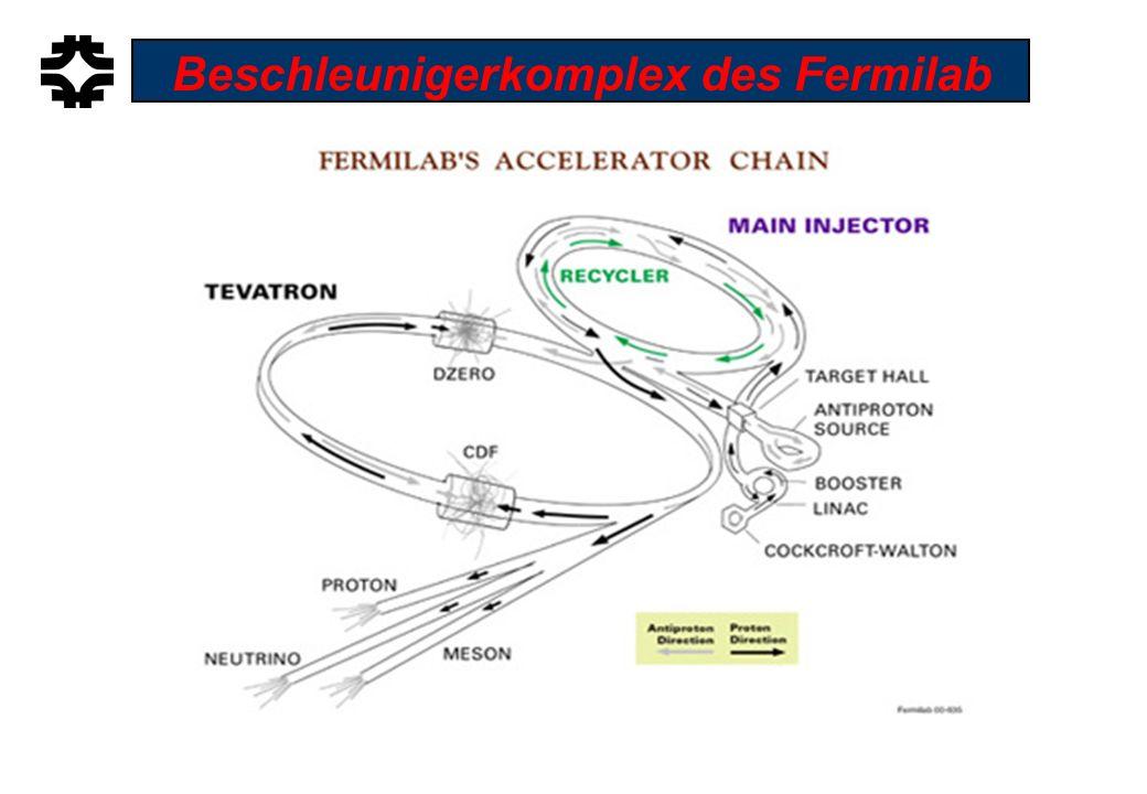 Tevatron Main Injector Beschleunigerkomplex des Fermilab