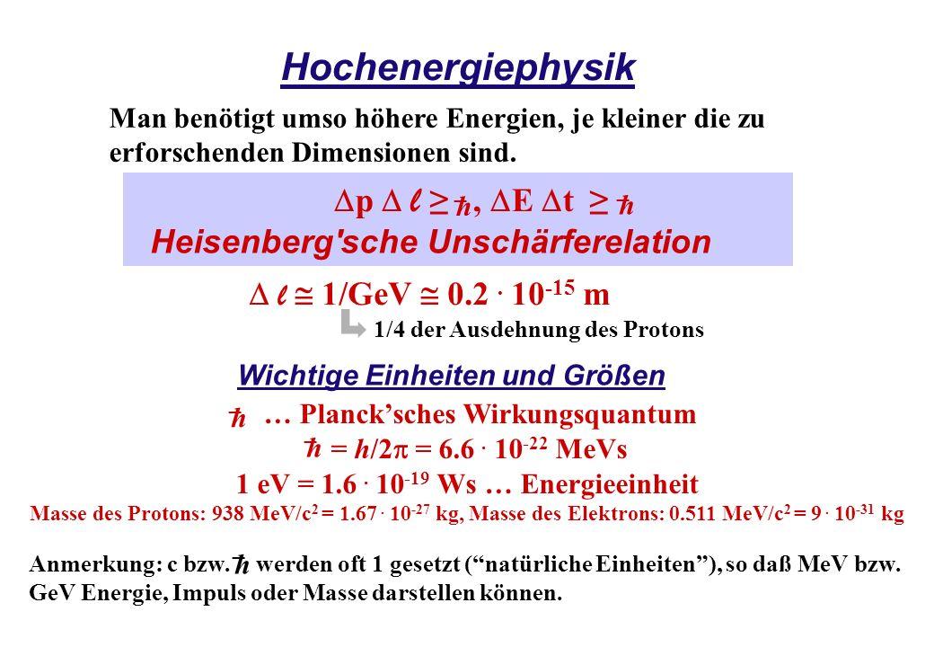 Hochenergiephysik Man benötigt umso höhere Energien, je kleiner die zu erforschenden Dimensionen sind. l 1/GeV 0.2. 10 -15 m 1/4 der Ausdehnung des Pr