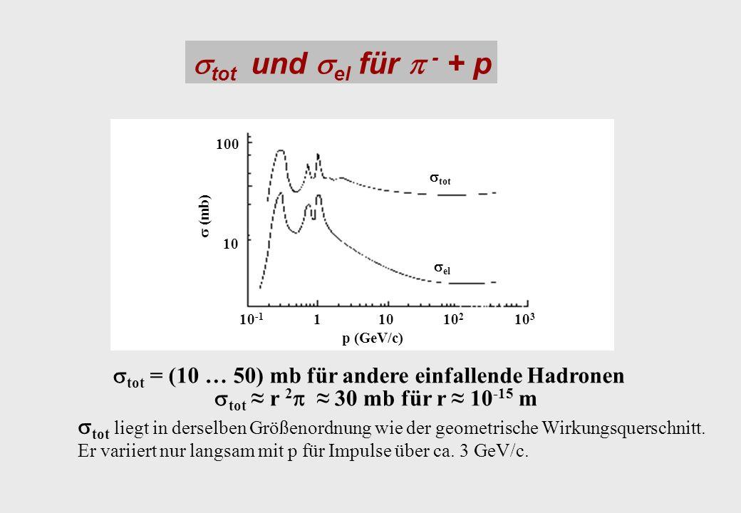 tot und el für - + p tot = (10 … 50) mb für andere einfallende Hadronen tot r 2 30 mb für r 10 -15 m p (GeV/c) (mb) tot el 10110 -1 10 2 10 3 10 100 t