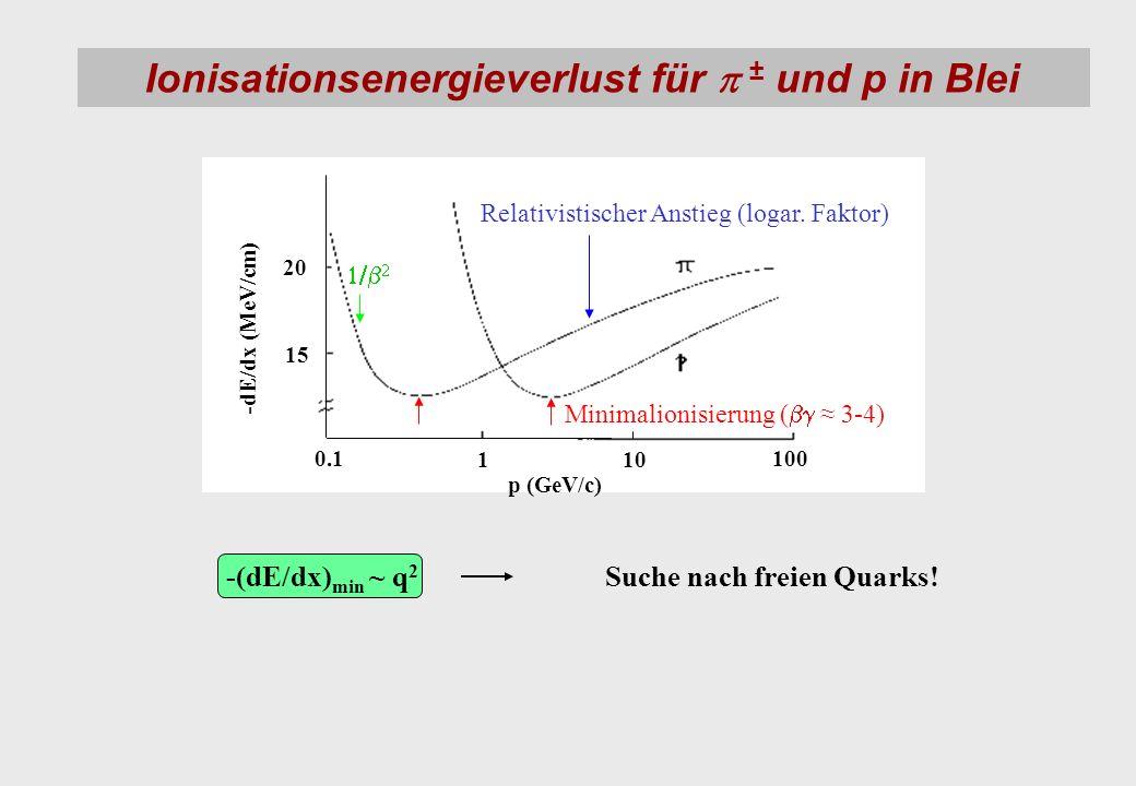 Ionisationsenergieverlust für ± und p in Blei -(dE/dx) min ~ q 2 Suche nach freien Quarks! 20 15 0.1 110 100 p (GeV/c) -dE/dx (MeV/cm) Minimalionisier