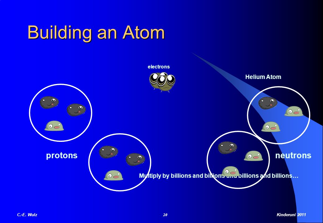 Building an Atom protonsneutrons Multiply by billions and billions and billions and billions… electrons Helium Atom C.-E. Wulz 20 Kinderuni 2011