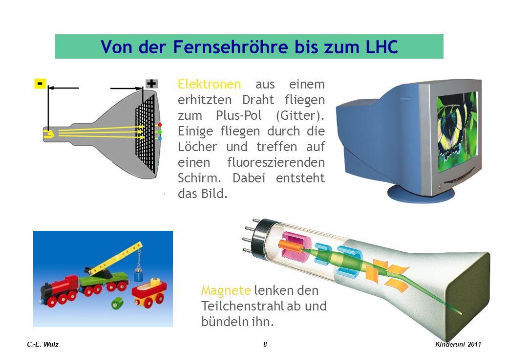 Von der Fernsehröhre bis zum LHC C.-E. Wulz Elektronen aus einem erhitzten Draht fliegen zum Plus-Pol (Gitter). Einige fliegen durch die Löcher und tr