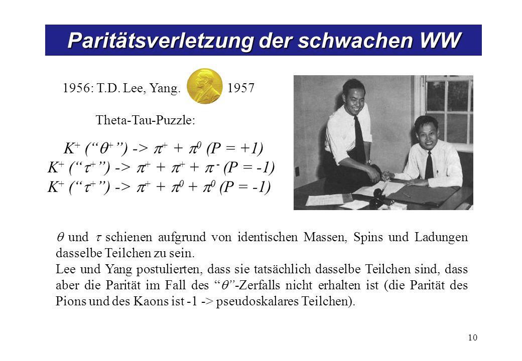 Paritätsverletzung der schwachen WW 10 1956: T.D. Lee, Yang. 1957 Theta-Tau-Puzzle: K + ( + ) -> + + 0 (P = +1) K + ( + ) -> + + + + - (P = -1) K + (