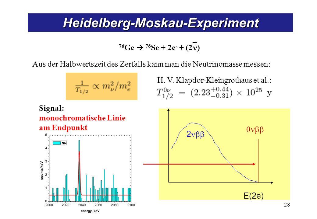 2 E(2e) 28 Heidelberg-Moskau-Experiment _ 76 Ge 76 Se + 2e - + (2 ) Aus der Halbwertszeit des Zerfalls kann man die Neutrinomasse messen: H. V. Klapdo