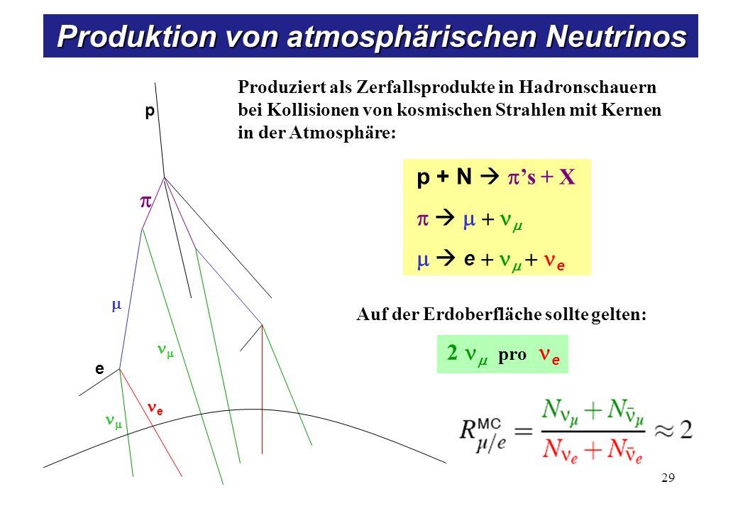 p + N s + X e e Auf der Erdoberfläche sollte gelten: 2 pro e Produziert als Zerfallsprodukte in Hadronschauern bei Kollisionen von kosmischen Strahlen