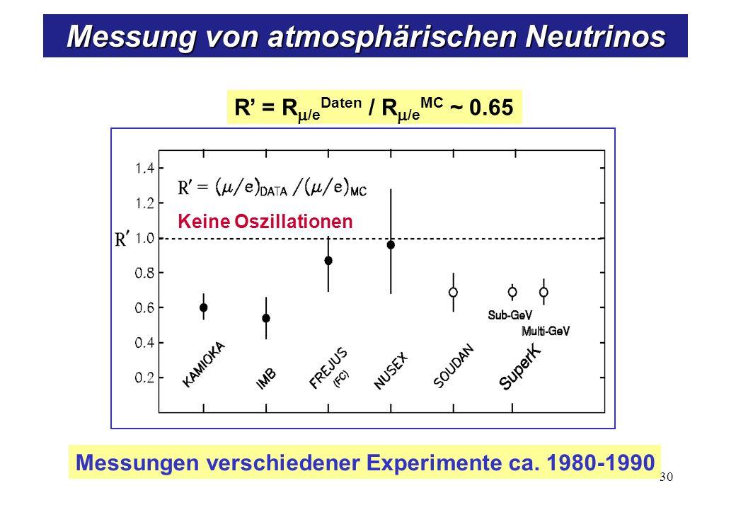 R = R /e Daten / R /e MC ~ 0.65 Messungen verschiedener Experimente ca. 1980-1990 Keine Oszillationen 30 Messung von atmosphärischen Neutrinos