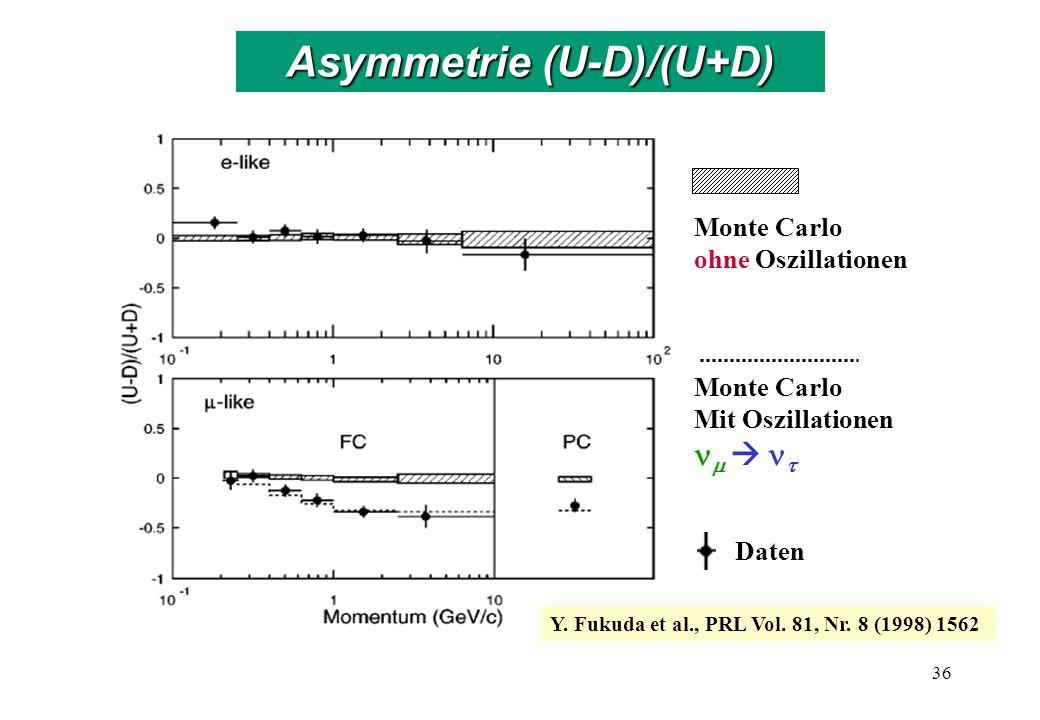 Monte Carlo ohne Oszillationen Monte Carlo Mit Oszillationen Daten Y. Fukuda et al., PRL Vol. 81, Nr. 8 (1998) 1562 36 Asymmetrie (U-D)/(U+D)