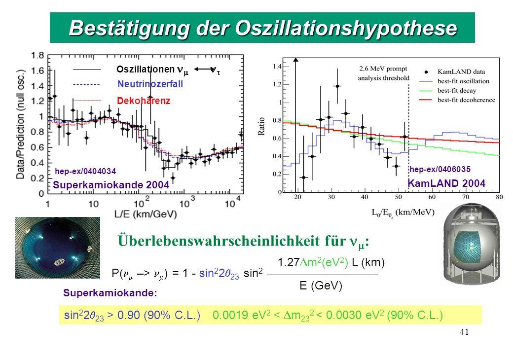 Oszillationen Neutrinozerfall Dekohärenz Superkamiokande 2004 hep-ex/0404034 Überlebenswahrscheinlichkeit für : P( –> ) = 1 - sin 2 2 23 sin 2 _______