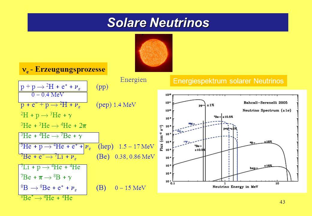 Energiespektrum solarer Neutrinos p + p 2 H e (pp) MeV p e + p H (pep) MeV H p 3 He He 3 He e He He e 3 He p 4 He e hep MeV Be e Li Be MeV Li p He He