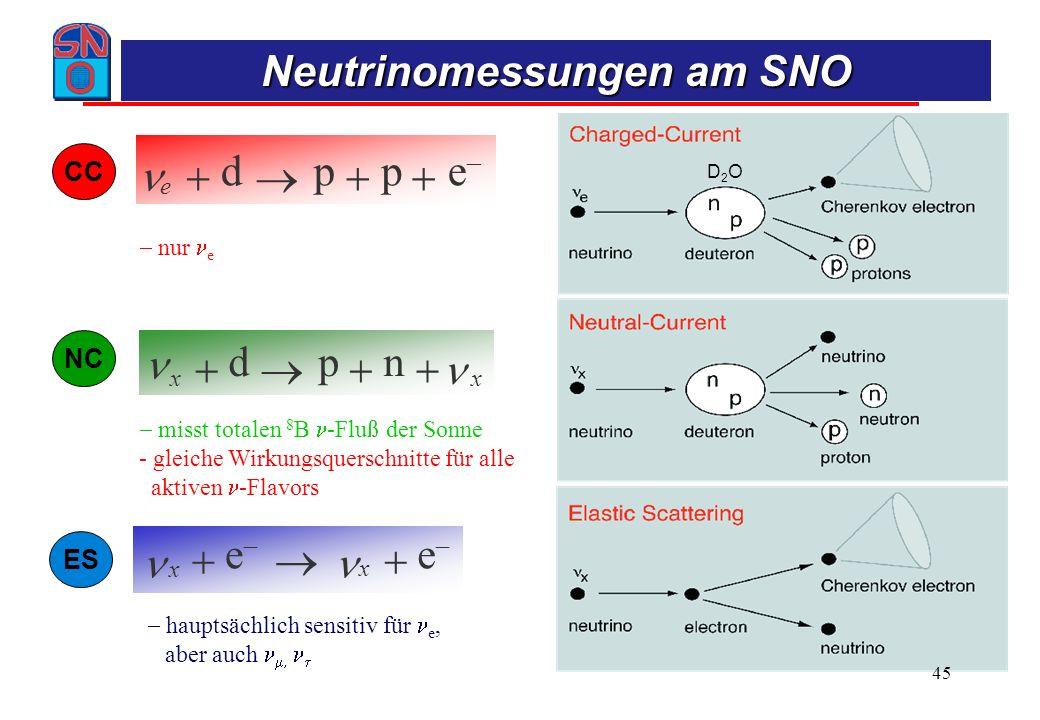 nur e misst totalen 8 B -Fluß der Sonne - gleiche Wirkungsquerschnitte für alle aktiven -Flavors NC xx npd hauptsächlich sensitiv für e, aber auch CC