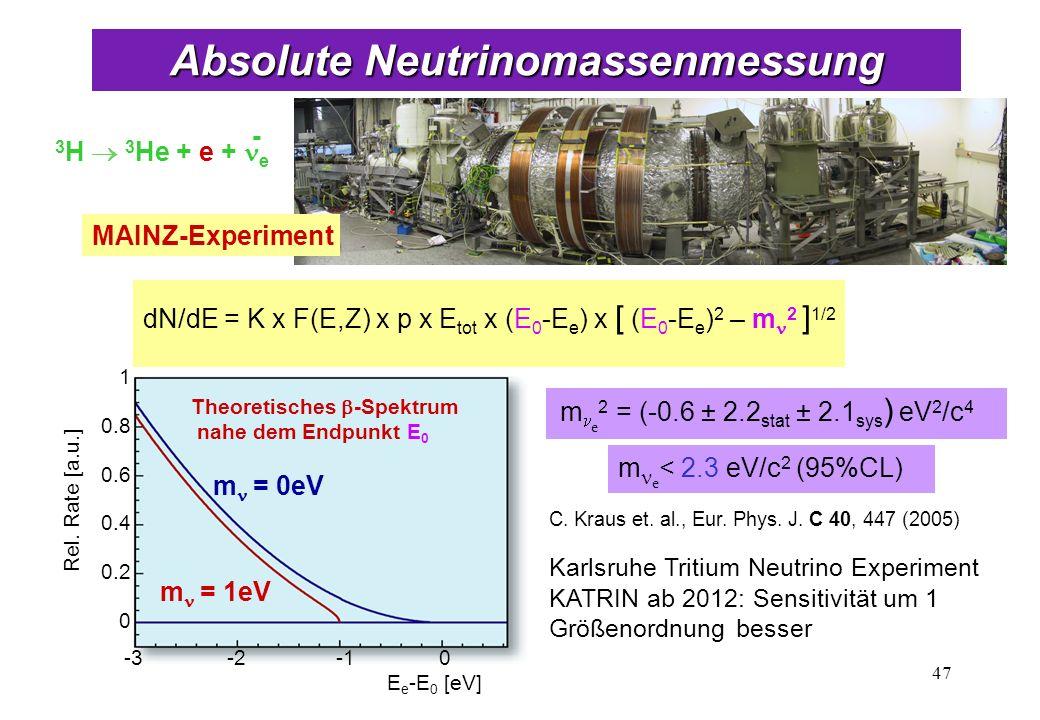 dN/dE = K x F(E,Z) x p x E tot x (E 0 -E e ) x [ (E 0 -E e ) 2 – m 2 ] 1/2 MAINZ-Experiment 3 H 3 He + e + e - C. Kraus et. al., Eur. Phys. J. C 40, 4