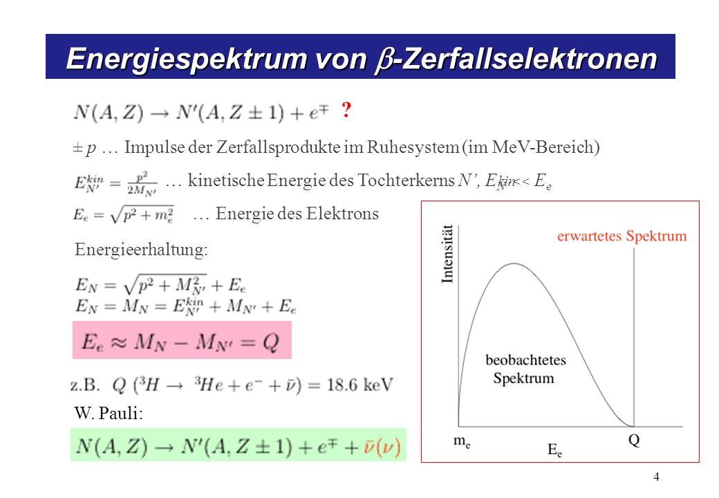 Energiespektrum von -Zerfallselektronen 4 ? ± p … Impulse der Zerfallsprodukte im Ruhesystem (im MeV-Bereich) … kinetische Energie des Tochterkerns N,
