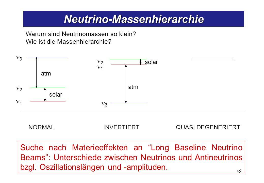 Warum sind Neutrinomassen so klein? Wie ist die Massenhierarchie? QUASI DEGENERIERT 1 2 3 3 1 2 NORMALINVERTIERT atm solar Suche nach Materieeffekten