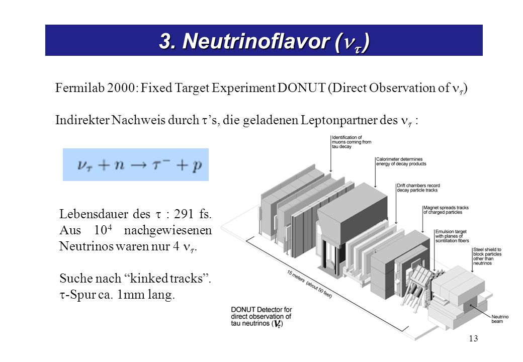 3. Neutrinoflavor ( ) 13 Fermilab 2000: Fixed Target Experiment DONUT (Direct Observation of ) Indirekter Nachweis durch s, die geladenen Leptonpartne