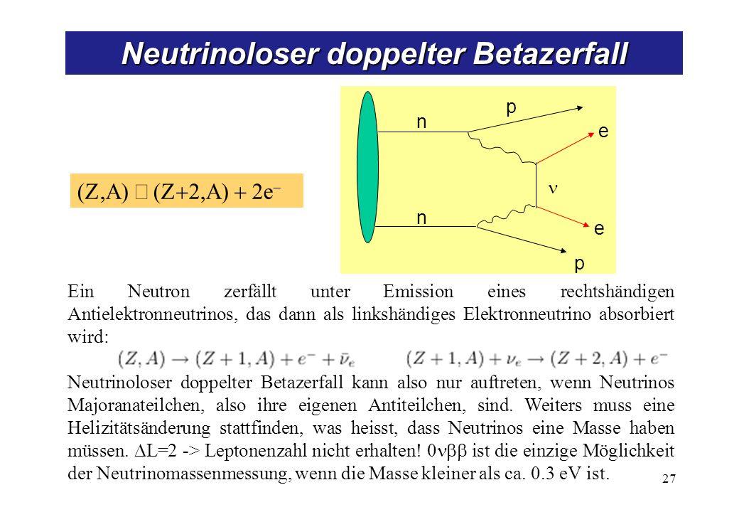 e n p p e n 27 Neutrinoloser doppelter Betazerfall Ein Neutron zerfällt unter Emission eines rechtshändigen Antielektronneutrinos, das dann als linkshändiges Elektronneutrino absorbiert wird: Neutrinoloser doppelter Betazerfall kann also nur auftreten, wenn Neutrinos Majoranateilchen, also ihre eigenen Antiteilchen, sind.