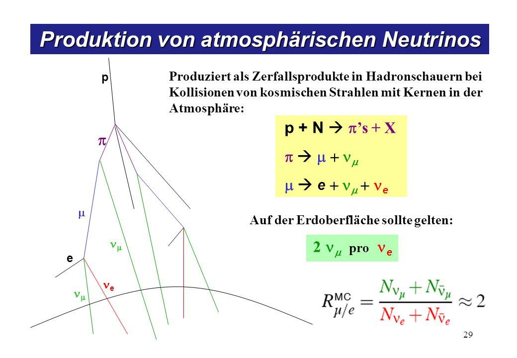 p + N s + X e e Auf der Erdoberfläche sollte gelten: 2 pro e Produziert als Zerfallsprodukte in Hadronschauern bei Kollisionen von kosmischen Strahlen mit Kernen in der Atmosphäre: p e e Produktion von atmosphärischen Neutrinos 29