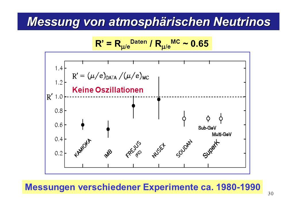 R = R /e Daten / R /e MC ~ 0.65 Messungen verschiedener Experimente ca.
