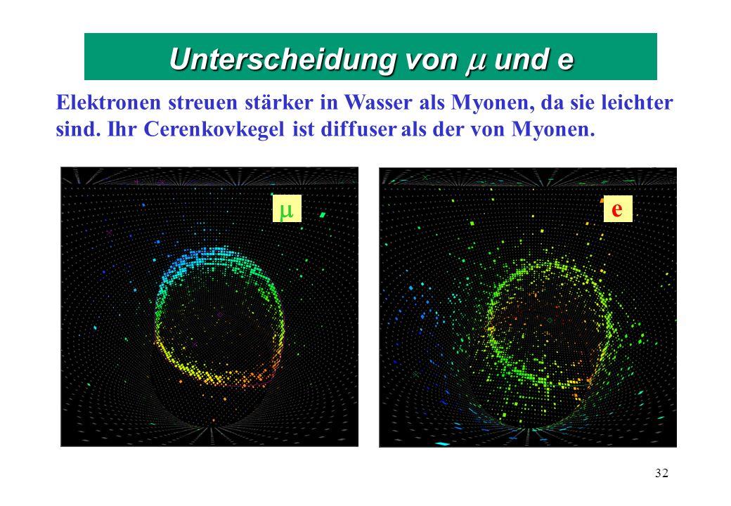 Elektronen streuen stärker in Wasser als Myonen, da sie leichter sind.